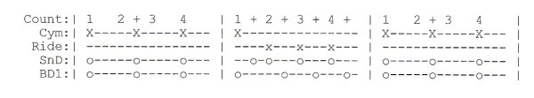 How To Read Drum Tabs