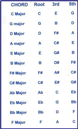 Piano 12 piano chords : Piano : 12 piano chords 12 Piano Chords as well as 12 Piano' Pianos