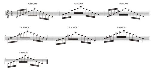 Piano : piano chords arpeggios Piano Chords , Piano Chords ...